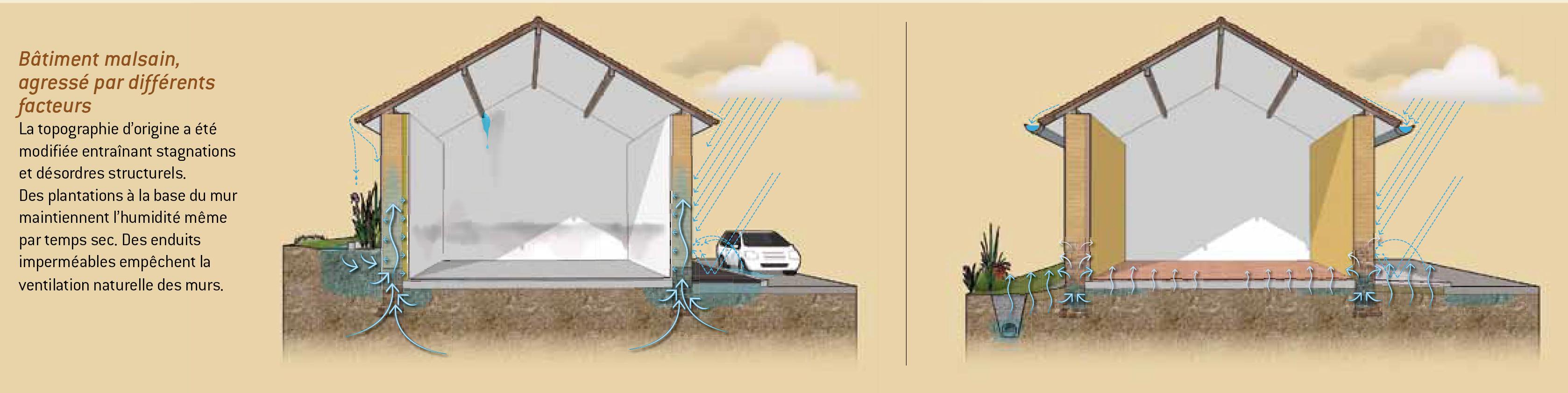 extrait de rénover et construire en pisé : les échanges d'eau